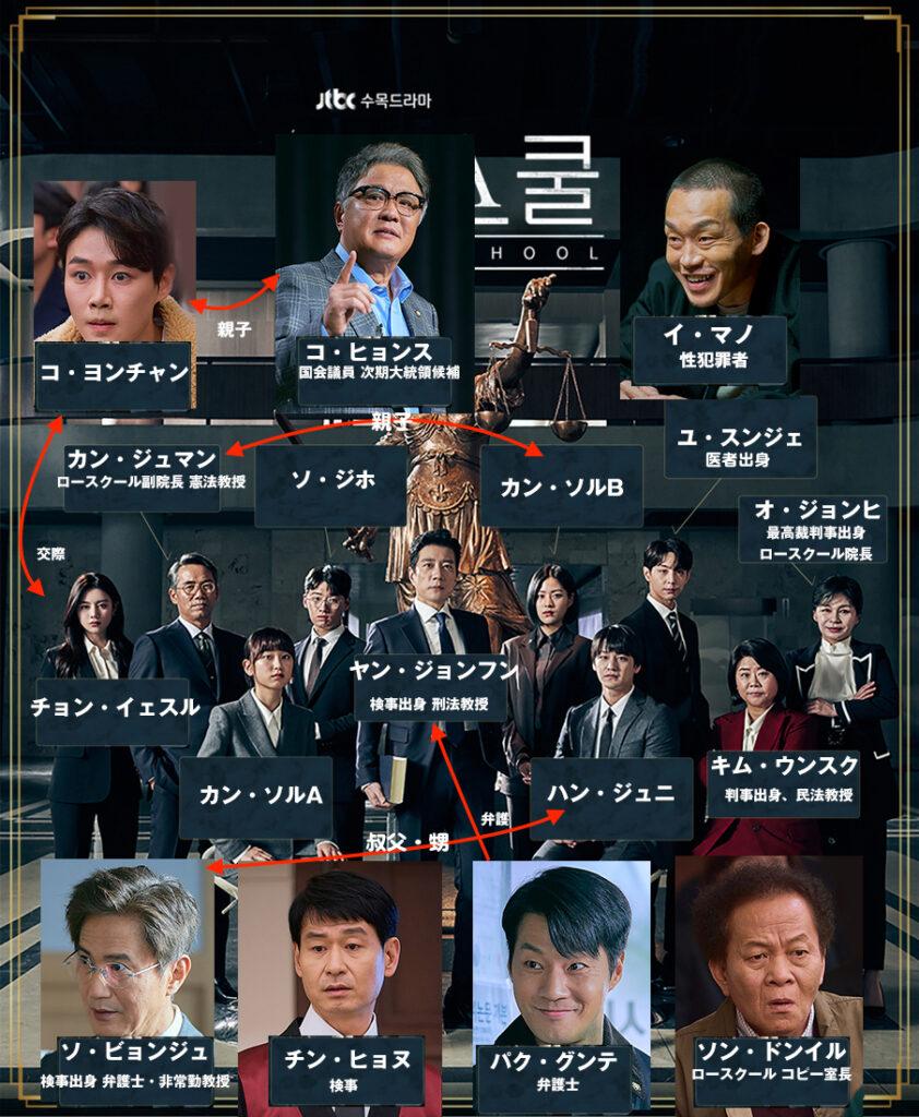 韓国ドラマ・ロースクールの相関図